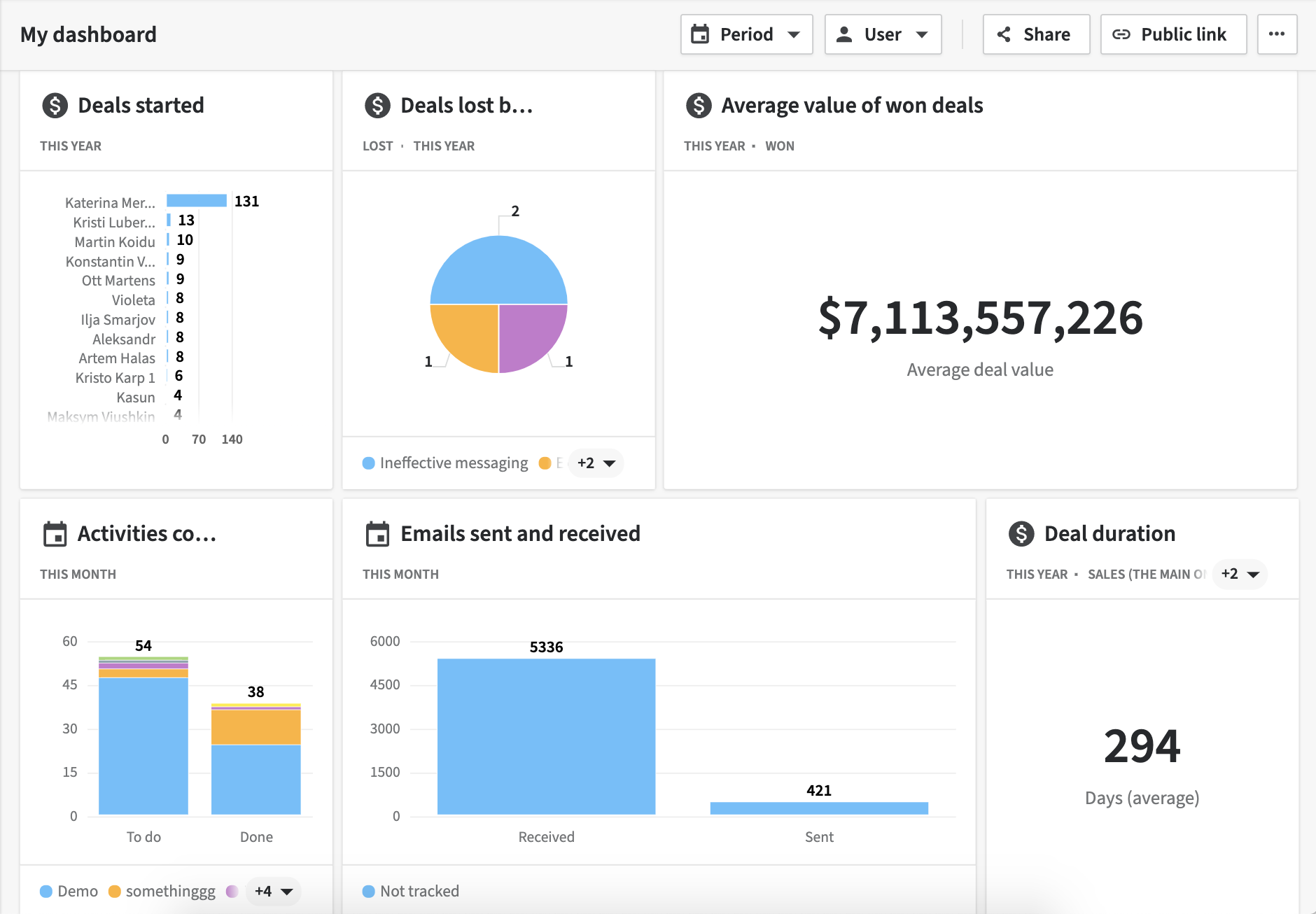 Pipedrive Account Overview Dashboard